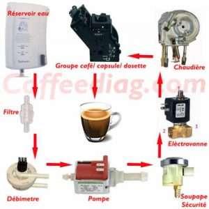 Comment fonctionne une machine à café expresso